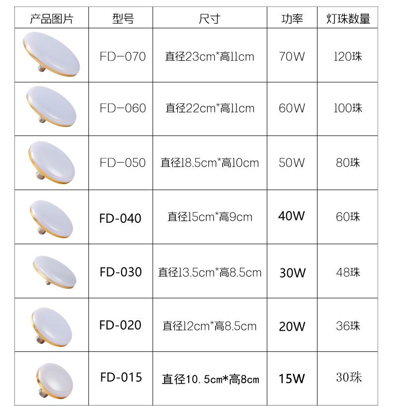 Đại công năng lượng ánh sáng đèn hướng dẫn bóng đèn tiết kiệm điện công suất lớn by đĩa bay 60w27 hút đèn hướng dẫn 220V